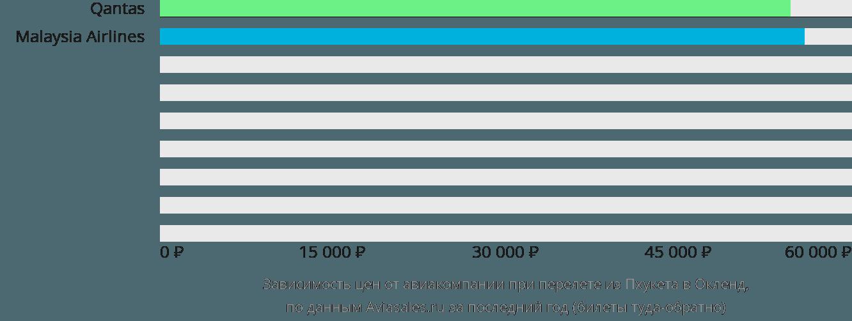 Динамика цен в зависимости от авиакомпании, совершающей перелет из Пхукета в Окленд