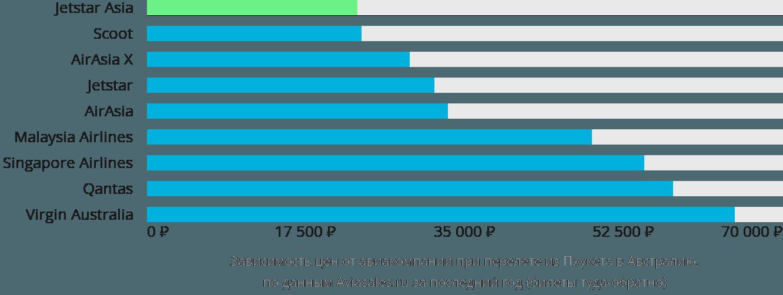 Динамика цен в зависимости от авиакомпании, совершающей перелёт из Пхукета в Австралию