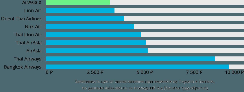 Динамика цен в зависимости от авиакомпании, совершающей перелет из Пхукета в Бангкок