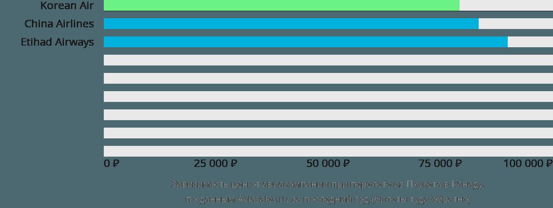 Динамика цен в зависимости от авиакомпании, совершающей перелёт из Пхукета в Канаду