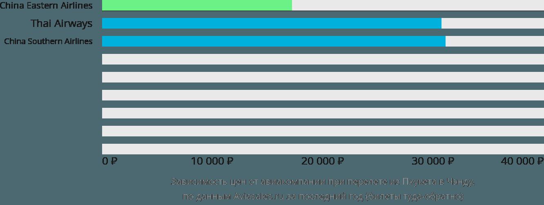 Динамика цен в зависимости от авиакомпании, совершающей перелет из Пхукета в Чэнду