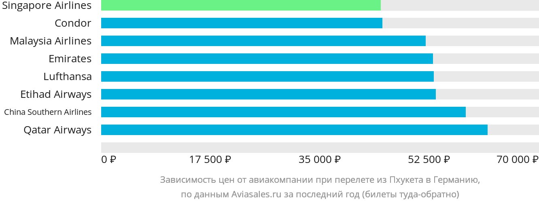 Динамика цен в зависимости от авиакомпании, совершающей перелёт из Пхукета в Германию