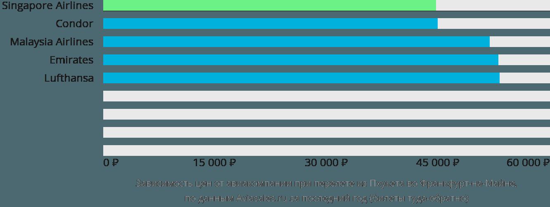 Динамика цен в зависимости от авиакомпании, совершающей перелет из Пхукета во Франкфурт-на-Майне