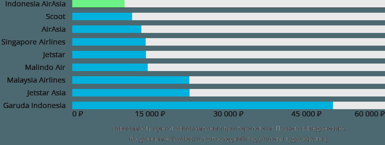 Динамика цен в зависимости от авиакомпании, совершающей перелет из Пхукета в Индонезию