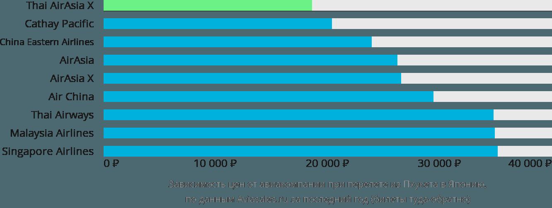 Динамика цен в зависимости от авиакомпании, совершающей перелет из Пхукета в Японию