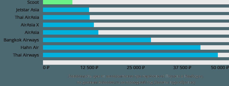 Динамика цен в зависимости от авиакомпании, совершающей перелет из Пхукета в Камбоджу