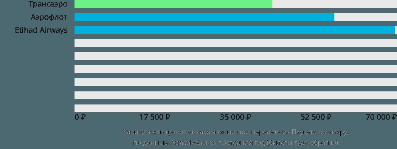 Динамика цен в зависимости от авиакомпании, совершающей перелет из Пхукета в Самару