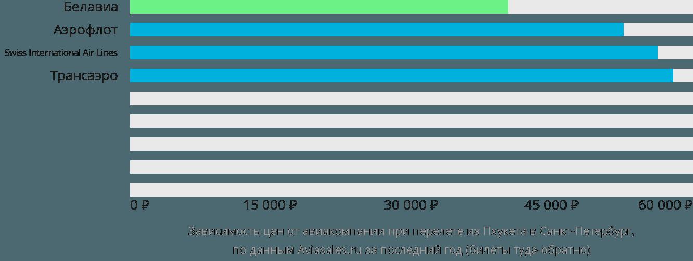 Динамика цен в зависимости от авиакомпании, совершающей перелет из Пхукета в Санкт-Петербург