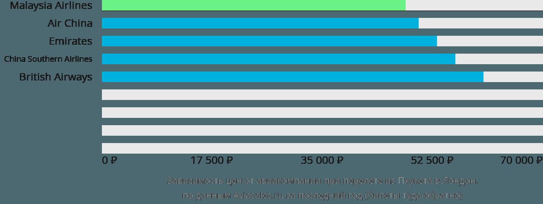 Динамика цен в зависимости от авиакомпании, совершающей перелет из Пхукета в Лондон
