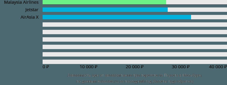 Динамика цен в зависимости от авиакомпании, совершающей перелет из Пхукета в Мельбурн
