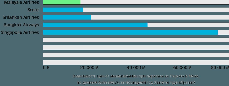 Динамика цен в зависимости от авиакомпании, совершающей перелет из Пхукета в Мале