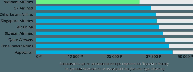 Динамика цен в зависимости от авиакомпании, совершающей перелет из Пхукета в Москву