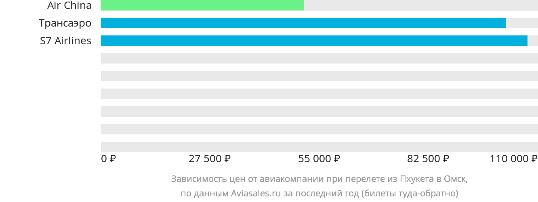 Динамика цен в зависимости от авиакомпании, совершающей перелет из Пхукета в Омск