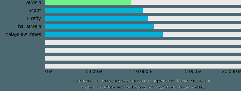 Динамика цен в зависимости от авиакомпании, совершающей перелет из Пхукета в Пенанг