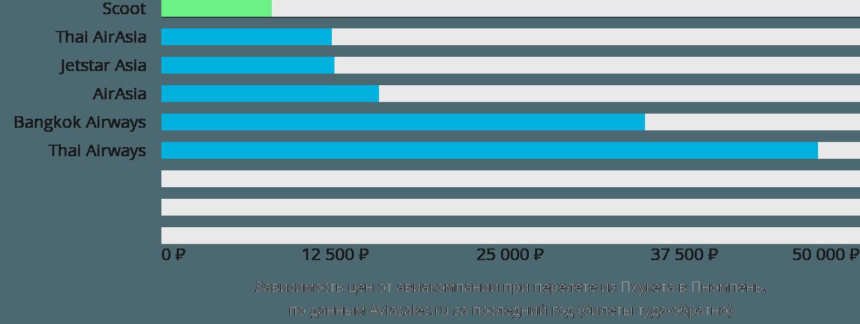 Динамика цен в зависимости от авиакомпании, совершающей перелет из Пхукета в Пномпень