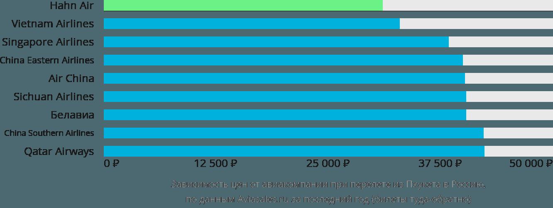 Динамика цен в зависимости от авиакомпании, совершающей перелет из Пхукета в Россию