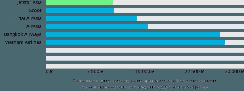 Динамика цен в зависимости от авиакомпании, совершающей перелет из Пхукета в Хошимин