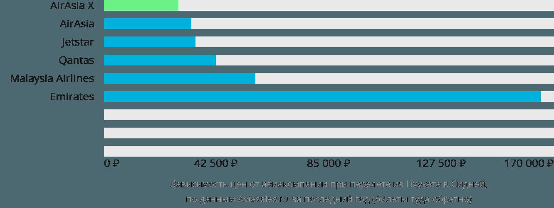Динамика цен в зависимости от авиакомпании, совершающей перелет из Пхукета в Сидней