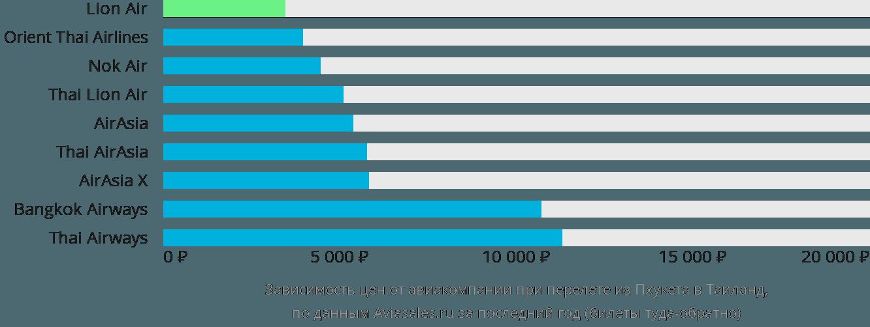 Динамика цен в зависимости от авиакомпании, совершающей перелет из Пхукета в Таиланд