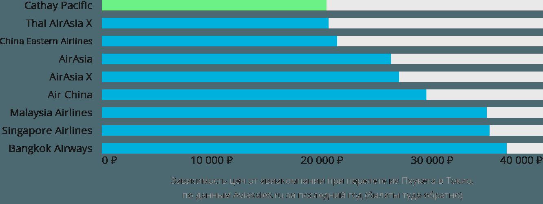 Динамика цен в зависимости от авиакомпании, совершающей перелет из Пхукета в Токио