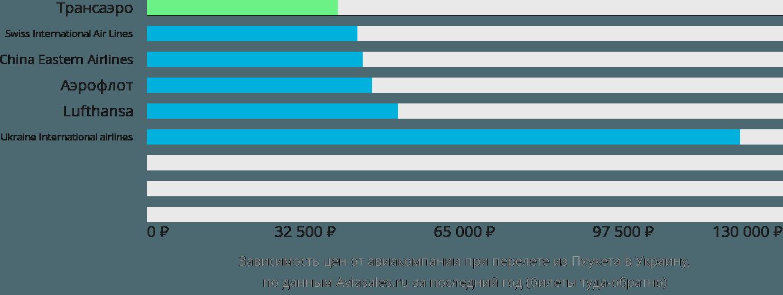 Динамика цен в зависимости от авиакомпании, совершающей перелет из Пхукета в Украину