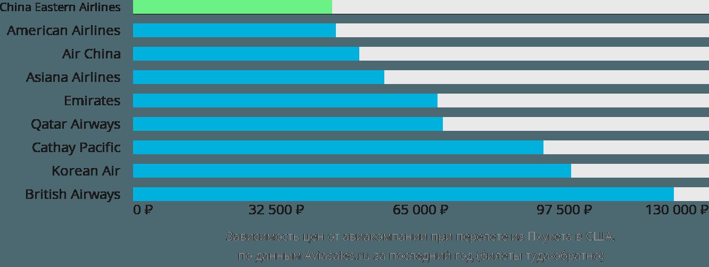 Динамика цен в зависимости от авиакомпании, совершающей перелет из Пхукета в США
