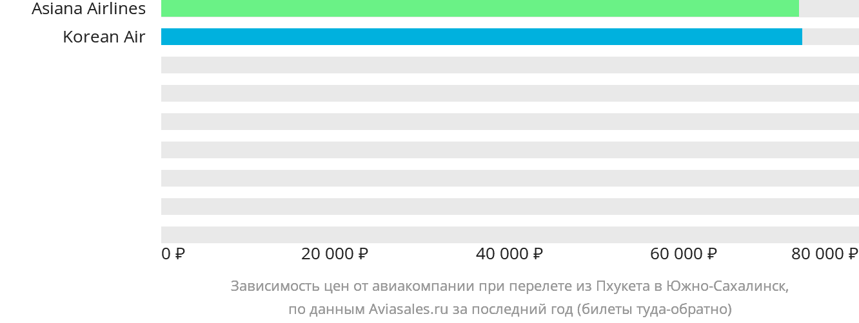 Динамика цен в зависимости от авиакомпании, совершающей перелет из Пхукета в Южно-Сахалинск