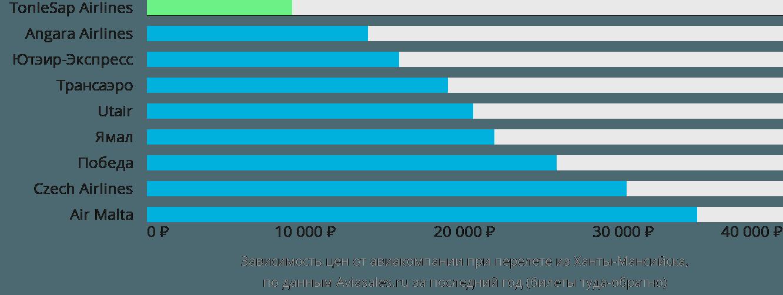 Динамика цен в зависимости от авиакомпании, совершающей перелет из Ханты-Мансийска