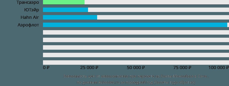 Динамика цен в зависимости от авиакомпании, совершающей перелет из Ханты-Мансийска в Сочи