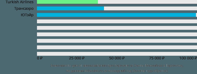 Динамика цен в зависимости от авиакомпании, совершающей перелет из Ханты-Мансийска в Барселону