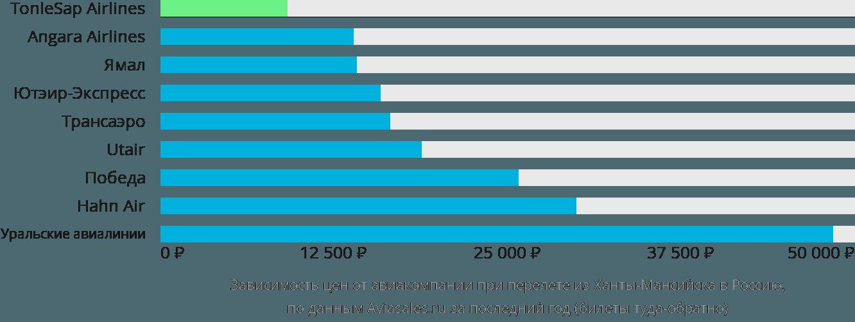Динамика цен в зависимости от авиакомпании, совершающей перелет из Ханты-Мансийска в Россию