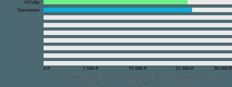Динамика цен в зависимости от авиакомпании, совершающей перелет из Ханты-Мансийска в Сургут
