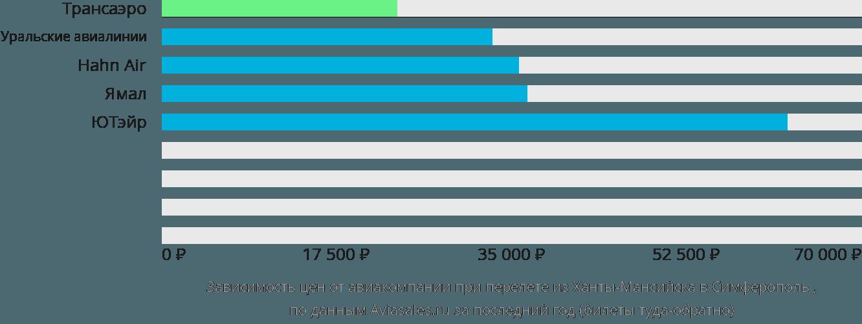 Динамика цен в зависимости от авиакомпании, совершающей перелет из Ханты-Мансийска в Симферополь