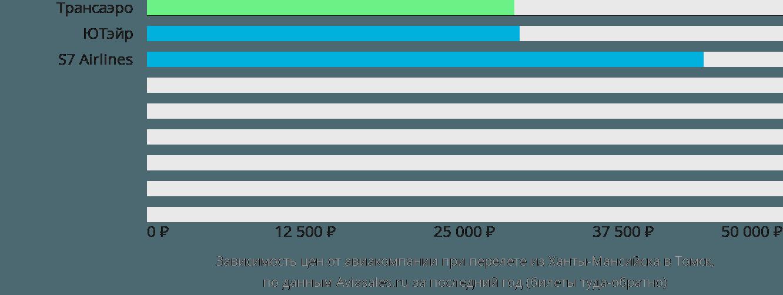 Динамика цен в зависимости от авиакомпании, совершающей перелет из Ханты-Мансийска в Томск