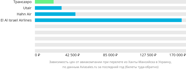 Динамика цен в зависимости от авиакомпании, совершающей перелет из Ханты-Мансийска в Украину