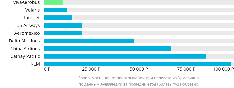 Динамика цен в зависимости от авиакомпании, совершающей перелет из Эрмосильо