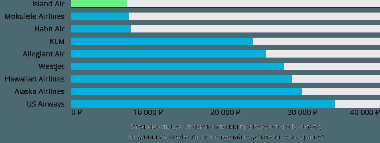 Динамика цен в зависимости от авиакомпании, совершающей перелет из Гонолулу