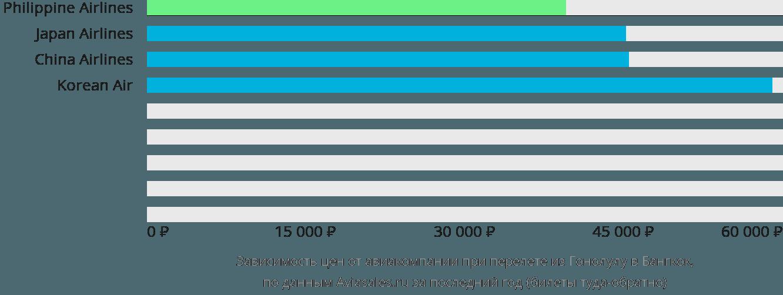Динамика цен в зависимости от авиакомпании, совершающей перелет из Гонолулу в Бангкок