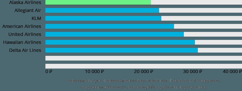 Динамика цен в зависимости от авиакомпании, совершающей перелет из Гонолулу в Лос-Анджелес