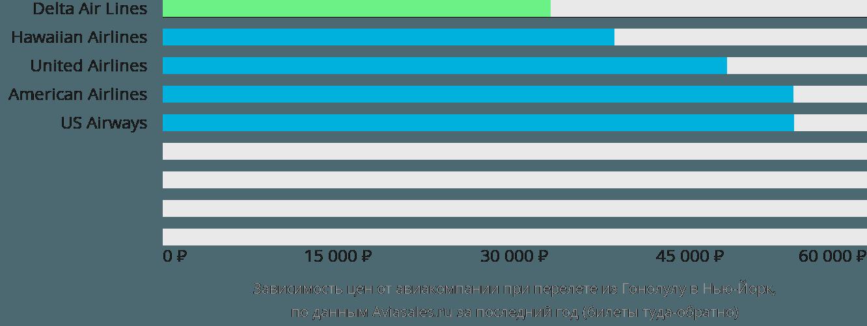 Динамика цен в зависимости от авиакомпании, совершающей перелет из Гонолулу в Нью-Йорк