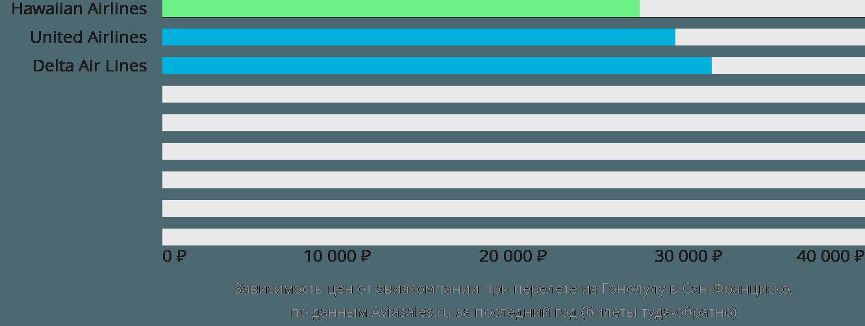 Динамика цен в зависимости от авиакомпании, совершающей перелет из Гонолулу в Сан-Франциско