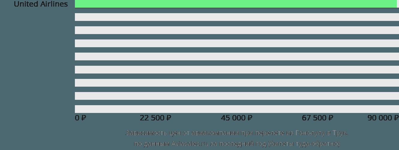 Динамика цен в зависимости от авиакомпании, совершающей перелет из Гонолулу в Трук