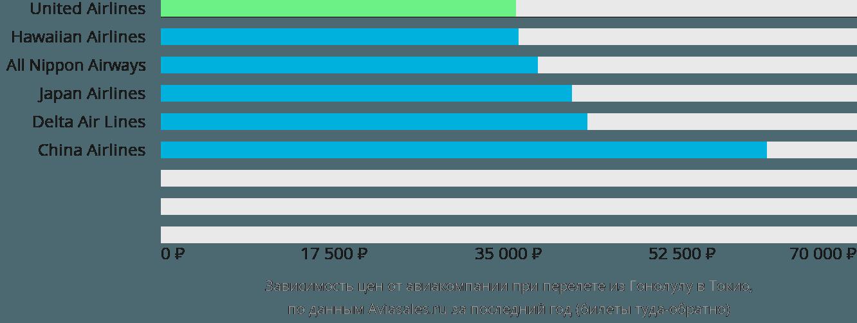 Динамика цен в зависимости от авиакомпании, совершающей перелет из Гонолулу в Токио