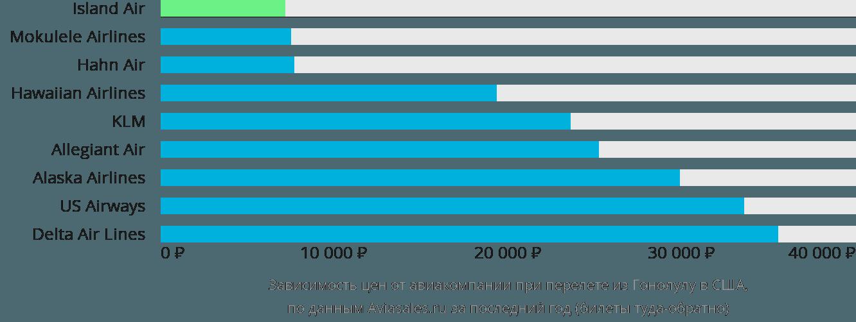 Динамика цен в зависимости от авиакомпании, совершающей перелет из Гонолулу в США