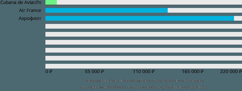 Динамика цен в зависимости от авиакомпании, совершающей перелет из Ольгина