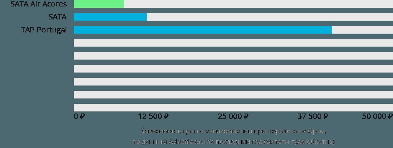 Динамика цен в зависимости от авиакомпании, совершающей перелет из Орты