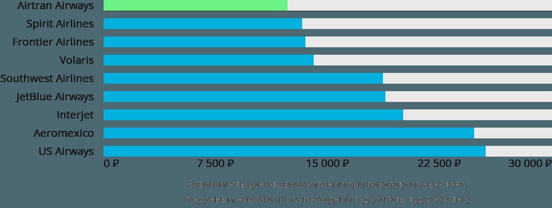 Динамика цен в зависимости от авиакомпании, совершающей перелет из Хьюстона