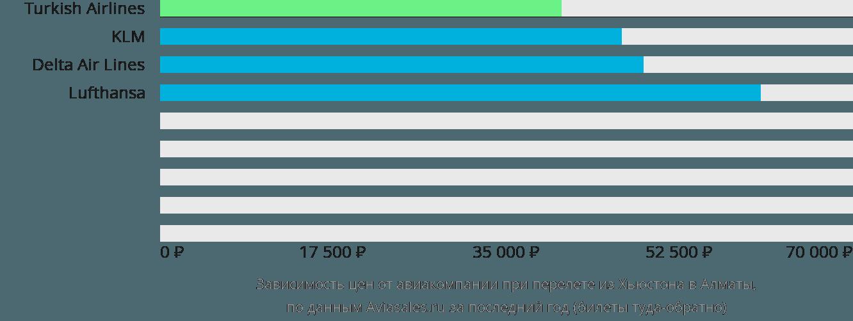 Динамика цен в зависимости от авиакомпании, совершающей перелет из Хьюстона в Алматы