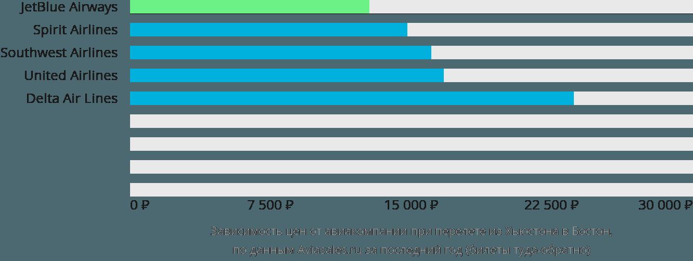 Динамика цен в зависимости от авиакомпании, совершающей перелет из Хьюстона в Бостон