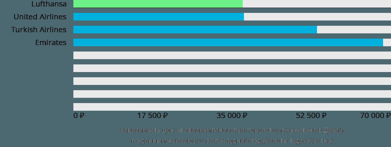 Динамика цен в зависимости от авиакомпании, совершающей перелет из Хьюстона в Дубай